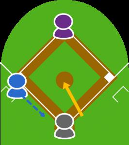 3.投球はホームベースから一塁側に大きく離れた位置で捕球され、キャッチャーが3球目を返球した際、3塁走者は本塁に向かってスタートした。