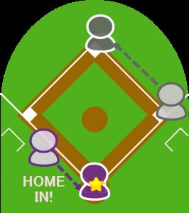 4.2塁走者はホームイン。打者走者も二塁へ到達した。