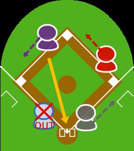 2.ショートは本塁に送球し、3塁走者はフォースアウト。