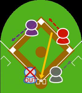 2.捕球したセカンドはホームへ投げ、本塁で3塁走者をフォースアウトに。