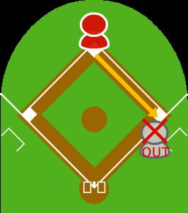 4.受けたショートは一塁に送球し、打者走者がアウトになった。