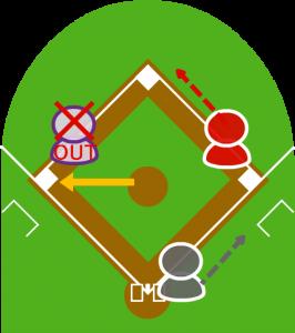 2.捕球したピッチャーが三塁へ送球した。受けたサードが三塁ベースを踏み、2塁走者をフォースアウトにした。