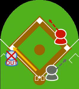 3.送球を受けたキャッチャーが三塁に送球し、受けたサードがタッチして3塁走者をアウトにした。