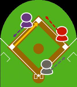 2.サードが捕球して二塁に送球した。