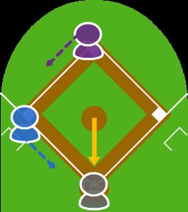1.2塁走者と3塁走者が投球と同時にスタートを切った。