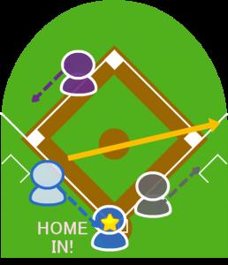 3.サードは一塁に送球したが送球はライト方向に少しそれた。その間に3塁走者はホームイン。
