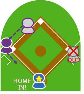 4.ファーストはベースを離れて送球を受け打者走者をタッチアウトにした。2塁走者はファーストのプレーを見て三塁をまわった。