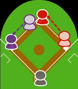 3.2塁走者は三塁に到達した。ボールの行方を見た1塁走者は二塁に向かい、無事到達した。l