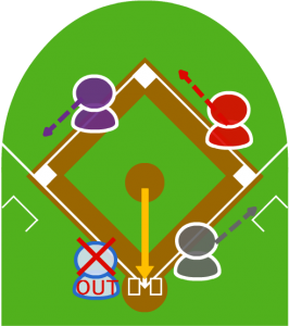 2.捕球したピッチャーが本塁に送球した。受けたキャッチャーが本塁を踏み、3塁走者をフォースアウトにした。
