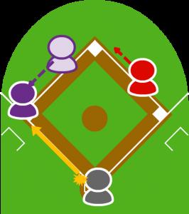 4.キャッチャーが三塁に送球しようとしたが、打者の足にひっかかり送球がワンバウンドになってしまい、2塁走者は三塁セーフ。