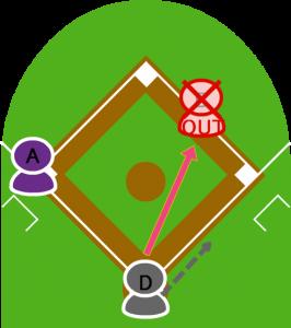 4.打者Dはセカンドゴロを打ち、1塁走者Bは捕球したセカンドにタッチされアウト。