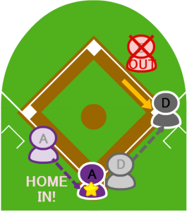 6.その間に3塁走者Aはホームインした。