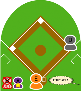 7.続いて打者Eが打席に入ったところで、守備側から打順が違うとアピールがあった。