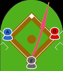 3.打者Fは右中間に大きなあたりを打った。