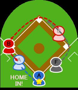 4.3塁走者Aはホームイン。1塁走者Bも三塁をまわりホームに向かった。