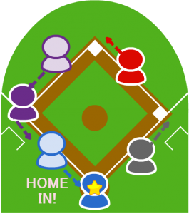 3.各走者は次塁に向かい、3塁走者はホームイン。2塁走者も三塁をまわった。