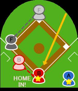 5.ライトは本塁に送球したが、クロスプレーはセーフ。その間に打者Fは三塁に到達した。