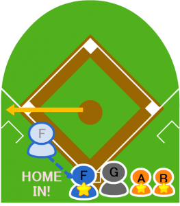 8.しかしこれが悪送球となり、3塁走者Fは本塁に走りホームイン。