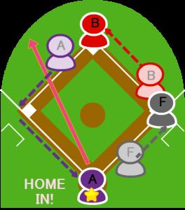 3.打者Fはレフト前ヒットを打ち、2塁走者Aはホームイン。1塁走者Bは二塁に進んだ。
