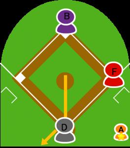 5.ピッチャーはフォークボールを投げキャッチャーが後ろにそらした。