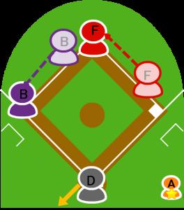 6.1塁走者F、2塁走者Bはそれぞれ進塁した。
