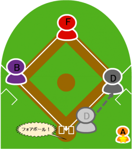 7.打者Dは四球を選び満塁となった。