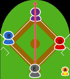 8.続いて5番の打者Eが打席に入り、初球をセンターフライ。