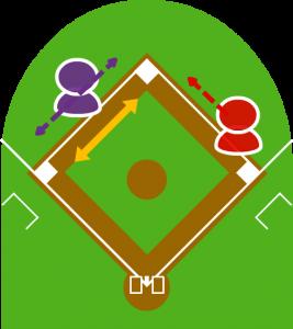 4.ボールを持ってセカンドが追ってきたため2塁走者は三塁に向かい、ランダウンプレーとなった。その間に1塁走者は二塁に向かった。