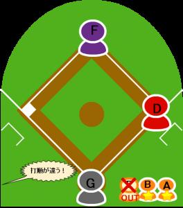 10.続いて7番の打者Gが打席に入ったところで守備側から打順が違うとアピールがあった。