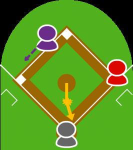 3.ピッチャーの投球は、ホームに届くかなり手前でワンバウンドしてしまい、投球はバッターボックスから少し離れた方に転がって行ってしまった。