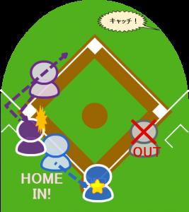 5.3塁走者はすでにホームイン。2塁走者は三塁を回ったところで気付き、二塁に引き返した。