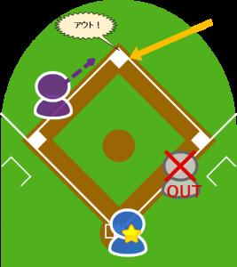 6.ライトは二塁に送球し、ショートは二塁でアピールプレイをした。
