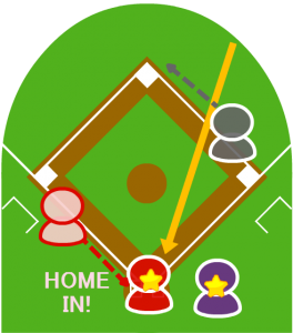 4.捕球したライトは本塁に送球したが1塁走者はらくらくホームイン。打者は二塁に到達した。