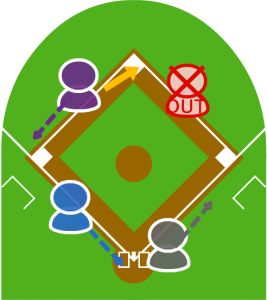 3.捕球したショートは二塁に送球。1塁走者は二塁手前でフォースアウト。