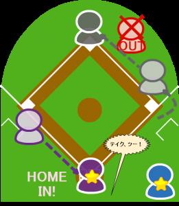 5.審判員は2個の安全進塁権を言い渡し、2塁走者は本塁へ。打者走者も一塁を踏まずにそのまま二塁に向かった。