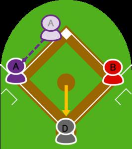 3.投球と同時に2塁走者Aがスタートし、盗塁に成功した。