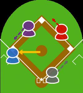 4.打球を捕球したピッチャーは三塁に送球。3塁走者は慌てて三塁に戻った。