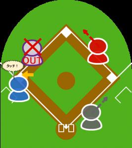 5.サードは三塁に触れてから3塁走者にタッチした。