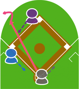 2.打者がレフトに大きなあたりを打ち、打球はワンバウンドしてそのまま外野フェンスを超えた。