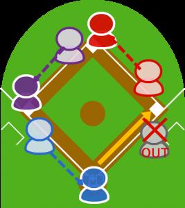 6.キャッチャーは一塁に送球し、打者は一塁に間に合わなかったが、各走者はそれぞれ次の塁に到達した。