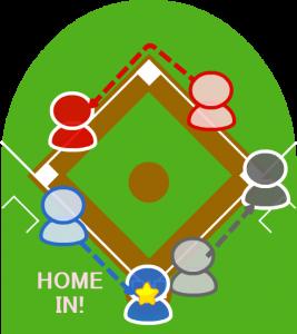 4.3塁走者はその間にホームイン。1塁走者もそのまま三塁に向かった。打者は一塁に到達した。