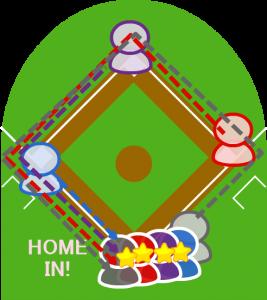 3.各走者は本塁を踏み、打者走者も本塁へ到達。