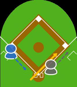 5.キャッチャーはボールを拾って一塁に送球しようとした瞬間、3塁走者が本塁に向かって走った。