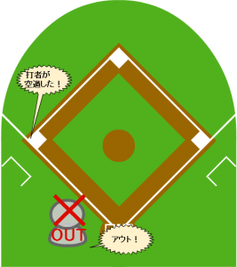 6.審判員はこれを認めて、打者走者にアウトを宣告した。