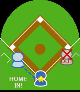7.その間に3塁走者はホームインした。