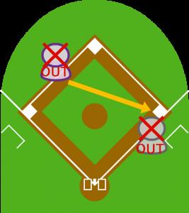 6.続いて一塁に送球し、打者もアウトになった。