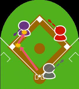 4サードは捕球に余裕があったがこの打球をグラブで弾いてしまい、弾いた打球はそのまま三塁に向かってきた2塁走者に当たった。