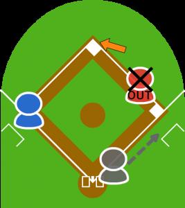 二塁手は二塁に投げて一塁走者アウト