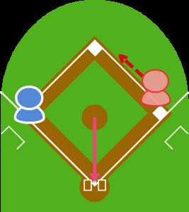投球と同時に一塁走者がスタート