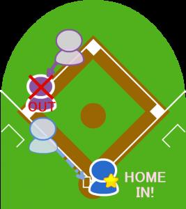 三塁走者はホームイン。しかしセンターからの送球で二塁走者タッチアウト